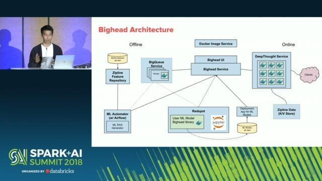 Bighead: Airbnb's End-to-End Machine Learning Platform